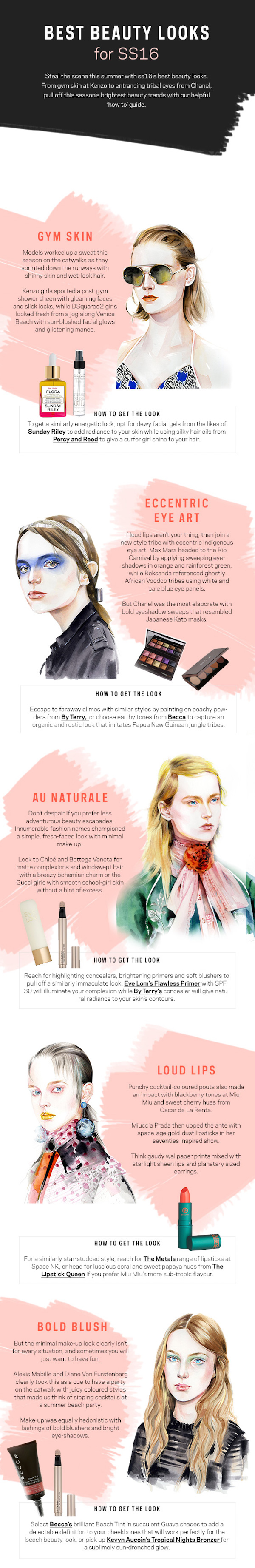 Beauty Infographic Farfetch
